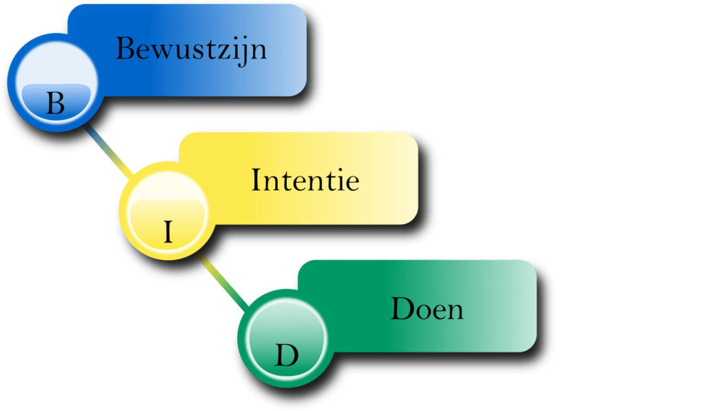 Bewustzijn, Intentie en Doen methode © - Difference4you